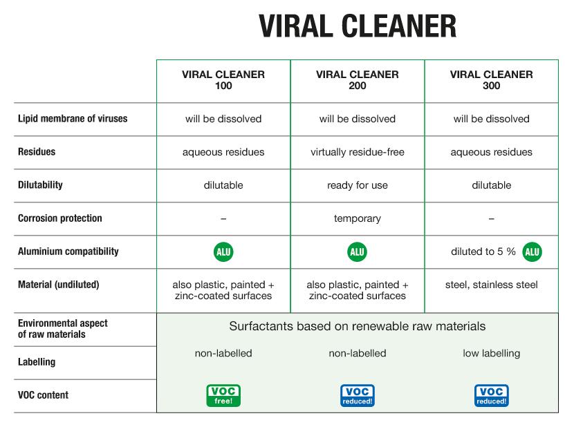 Grafik_VIRAL-CLEANER_weiss_EN